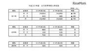 【高校受験2018】岐阜県公立高校入学定員、前年比70人減の1万4,450人募集
