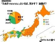 「たぬき」といえば→東日本「揚げ玉」関西「油揚げ」 「その他」が最多の地域も