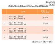 国立大学の統合、文科省が検討状況を公表…静岡大と浜松医科大など