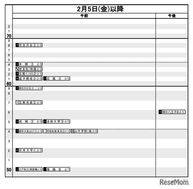 偏差 値 日能研 【関西の中学受験】関西の中学校の偏差値って?
