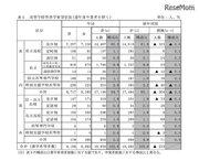 【高校受験2019】栃木県立高、第1回進路希望調査…宇都宮1.44倍など