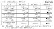 【高校受験2019】愛知県公立高入試、募集人員760人減