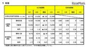【高校受験2019】宮城県公立高校入試、第1回志願者予備調査…仙台一2.00倍など