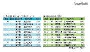 社長の住む街ランキング2017、トップ10は東京都23区内が独占