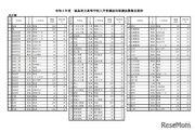 【高校受験2021】福島県立高、特色選抜募集定員枠を公表