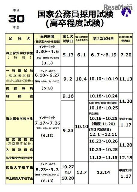日程 国家 公務員 試験