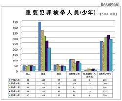 画像:子どもの犯罪14.7%減、被害も微減…警察庁犯罪統計資料
