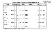 都内私立校の転・編入試験(2学期末)中学83校・高校107校