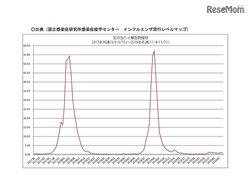 画像:【インフルエンザ19-20】例年よりも早い流行シーズン入り