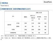 神奈川私立校の転・編入試験…3学期は桐光やカリタス女子など