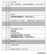 【高校受験2021】静岡県公立高、コロナ対応の追加検査は3/17