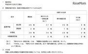 神奈川県私立校、H29年第3学期の転・編入学…全日制高校28校・中学校28校