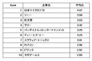 【ゲーム業界】働きやすい会社ランキング2位はソニー スマホゲーム企業も多数ランクイン