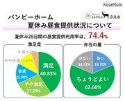 奈良市、公営放課後児童クラブでの昼食提供事業「満足」約7割