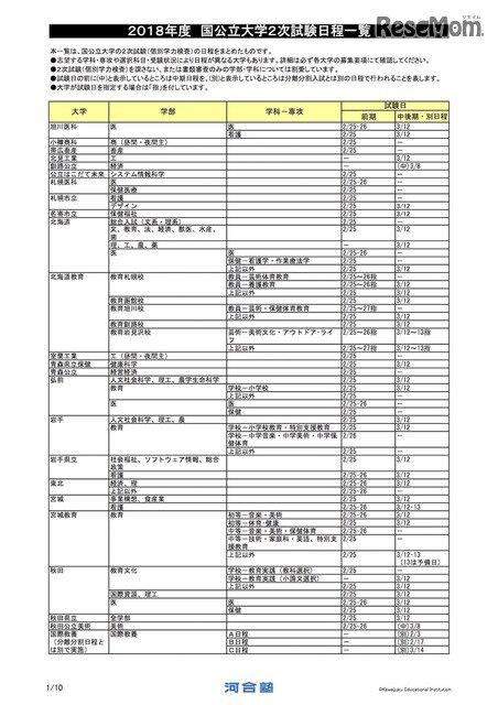 日 国 公立 大学 試験