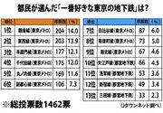 都民が選ぶ「好きな東京の地下鉄」ランキング 3位「半蔵門線」2位「東西線」1位は...
