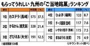 大差で1位は長崎の... もらってうれしい「九州の銘菓」ランキング