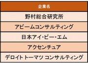 【コンサルティング業界】休日の満足度が高い企業ランキング1位は野村総合研究所「休日出勤した場合は、振替休日を取ることが指導されている」