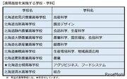 【高校受験2021】北海道公立高、道外出願者に遠隔面接実施