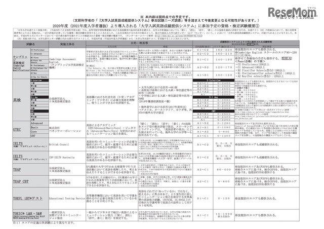 大学 入試 英語 成績 提供 システム