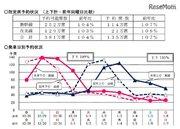 【年末年始】JR6社、指定席予約状況を発表…東海道新幹線は前年比13%増