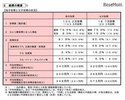 画像:平均年間収入は母子世帯243万円、父子世帯420万円…厚労省調査
