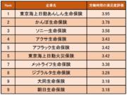 【保険業界編】労働時間の満足度の高い企業1位は東京海上日動あんしん生命保険「ほぼ休日出勤なし 週休2日で休めるのは魅力」