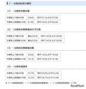 【中学受験2021】千葉県立中、一次通過率は東葛飾39.2%