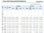 千葉県私立校の初年度納付金、中学平均81万6,341円