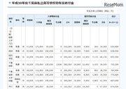【中学受験2018】千葉県私立中高の初年度納付金、中学平均81万5,689円