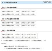 【中学受験2018】一次検査通過率、県立千葉45.9%・東葛飾39.3%