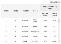 画像:Webサイトのブランド力、総合1位は「Yahoo!JAPAN」