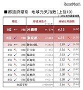 「地域元気指数」2位は東京都、3年連続の1位は?