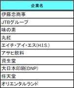 2021年卒の就職人気企業2位「JTB」、3位「味の素」――「任天堂」の人気も急上昇中