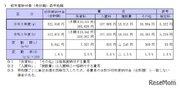 東京都内私立幼稚園の初年度納付金、最高は青学160万5千円