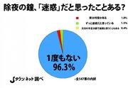 除夜の鐘、本当に「騒音」なの? 全国調査の結果→96.3%が「1度も迷惑と思ったことない」